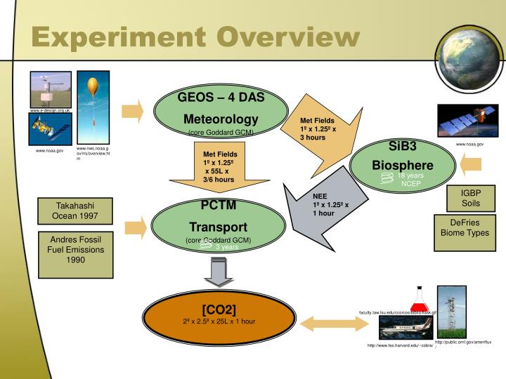Experiment Overview