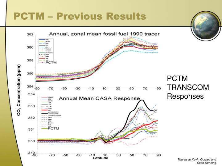 PCTM – Previous Results