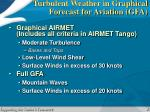 turbulent weather in graphical forecast for aviation gfa