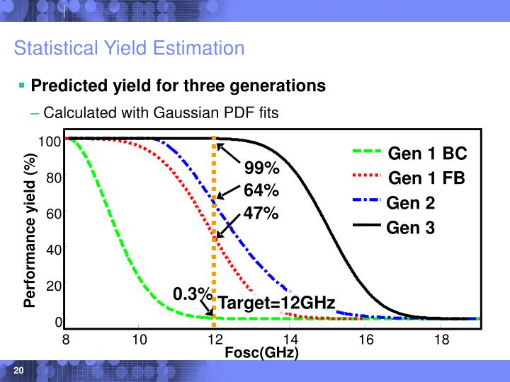 Statistical Yield Estimation