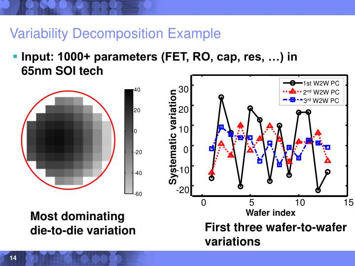 Variability Decomposition Example