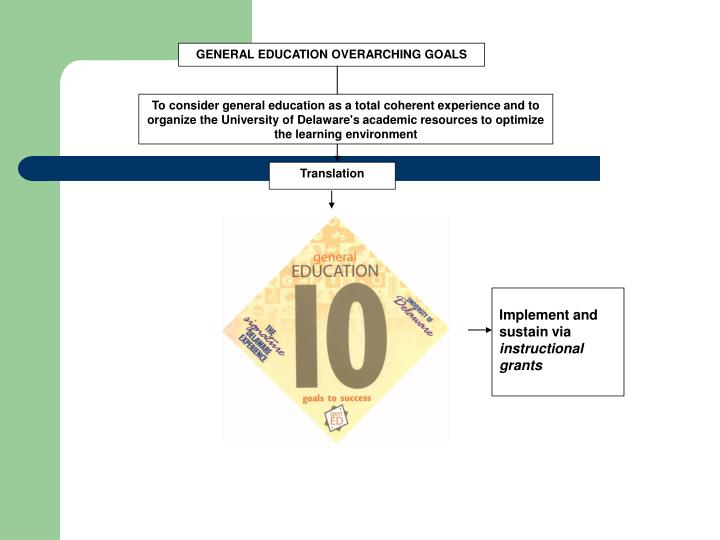 GENERAL EDUCATION OVERARCHING GOALS