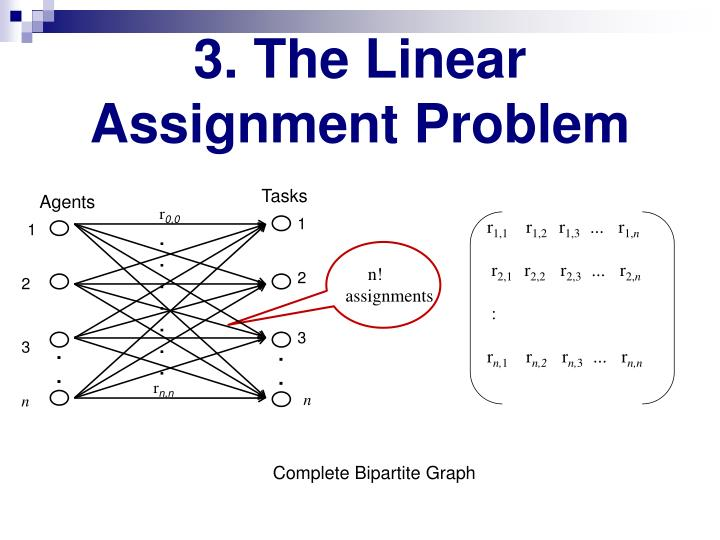 3. The Linear Assignment Problem