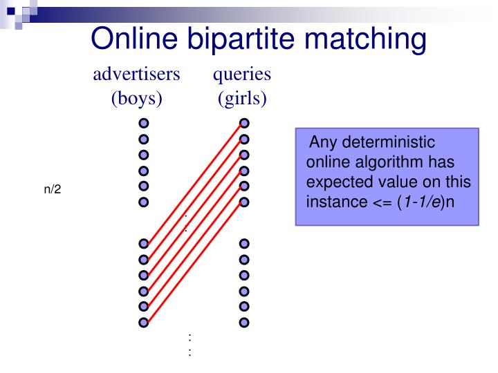 Online bipartite matching