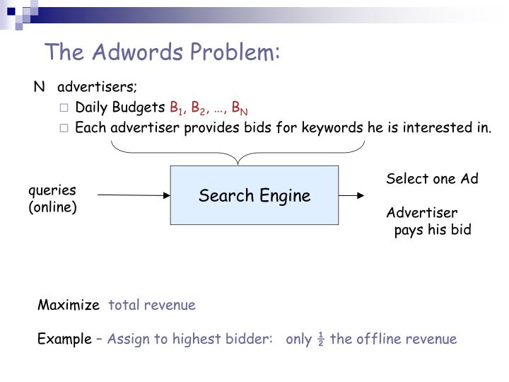 The Adwords Problem: