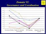 domain vi governance and coordination