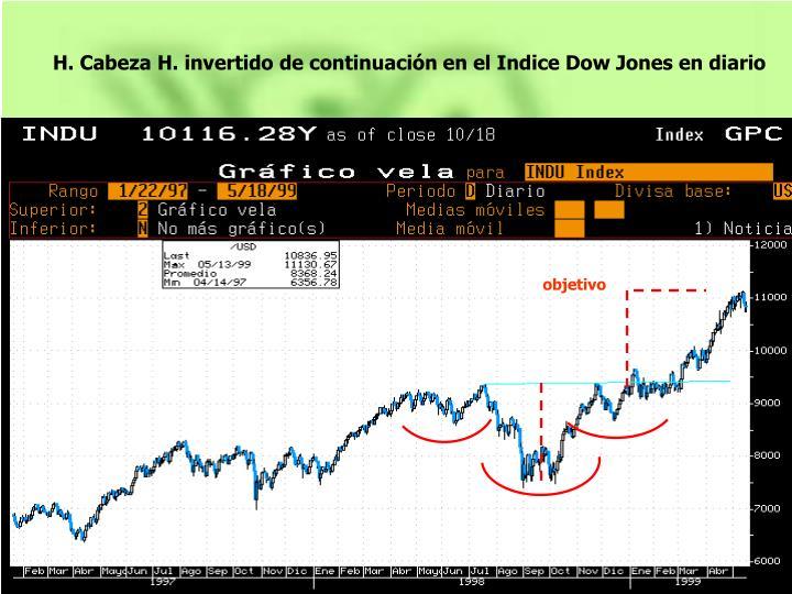 H. Cabeza H. invertido de continuación en el Indice Dow Jones en diario