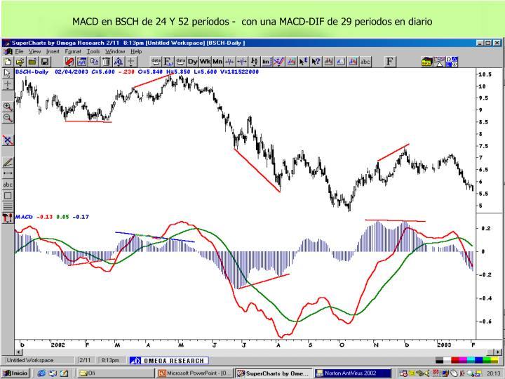 MACD en BSCH de 24 Y 52 períodos -  con una MACD-DIF de 29 periodos en diario
