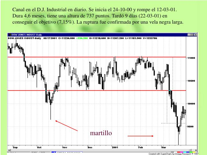 Canal en el D.J. Industrial en diario. Se inicia el 24-10-00 y rompe el 12-03-01. Dura 4,6 meses, tiene una altura de 737 puntos. Tardó 9 días (22-03-01) en conseguir el objetivo (7,15%). La ruptura fue confirmada por una vela negra larga.