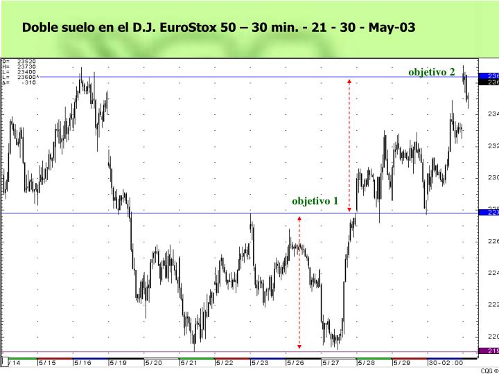 Doble suelo en el D.J. EuroStox 50 – 30 min. - 21 - 30 - May-03