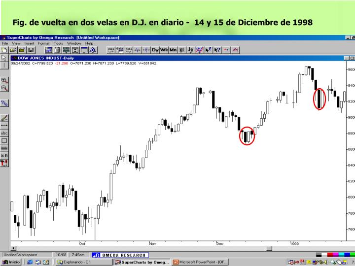 Fig. de vuelta en dos velas en D.J. en diario -  14 y 15 de Diciembre de 1998