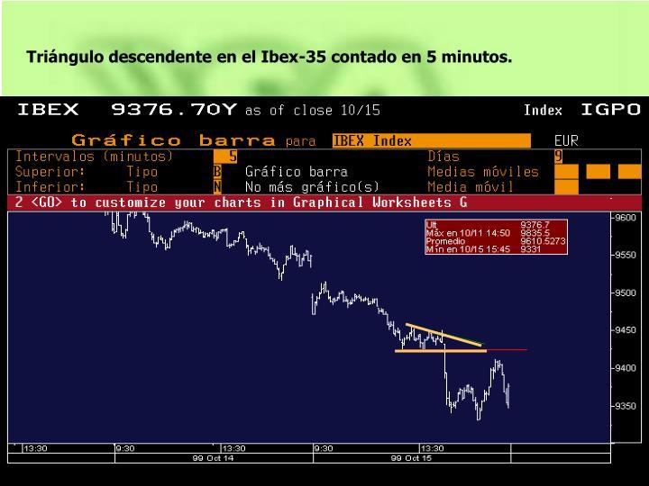 Triángulo descendente en el Ibex-35 contado en 5 minutos.