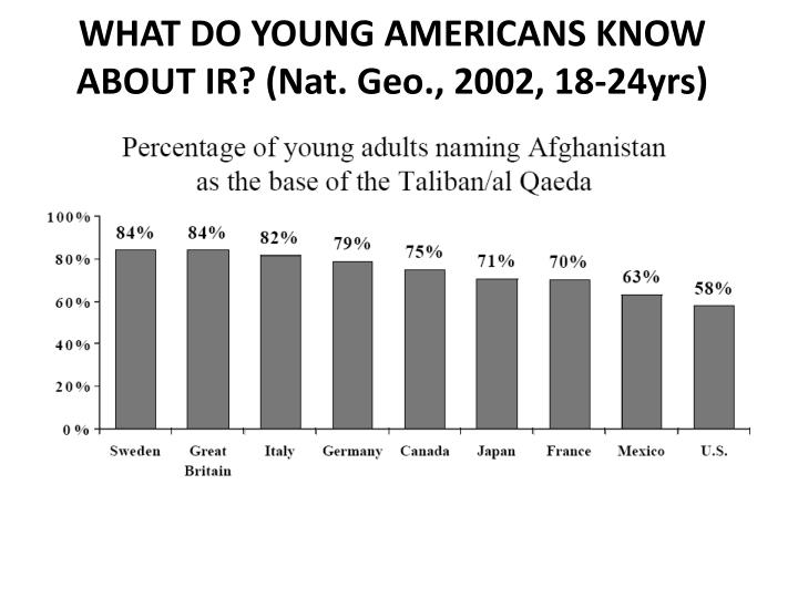 WHAT DO YOUNG AMERICANS KNOW ABOUT IR? (Nat. Geo., 2002, 18-24yrs)