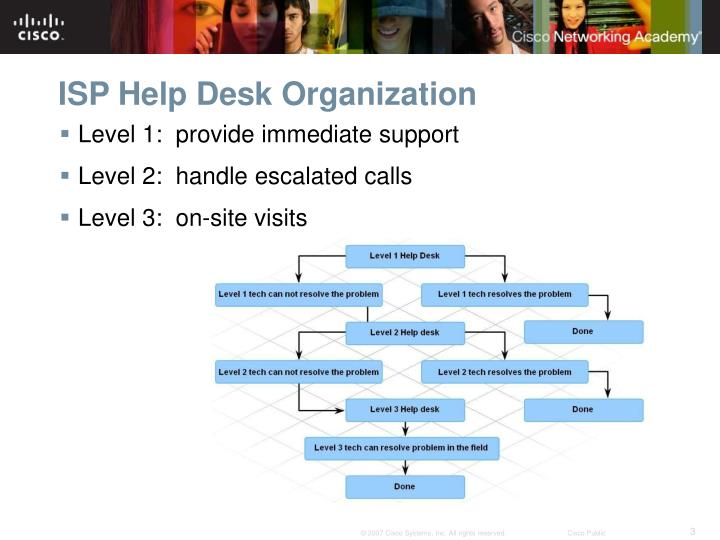 Isp help desk organization