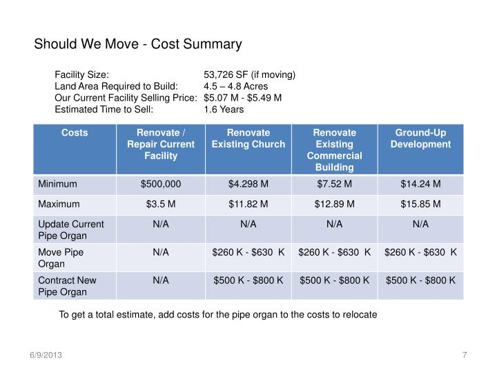 Should We Move - Cost Summary