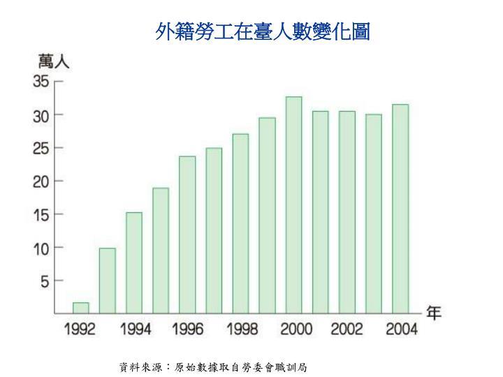 外籍勞工在臺人數變化圖