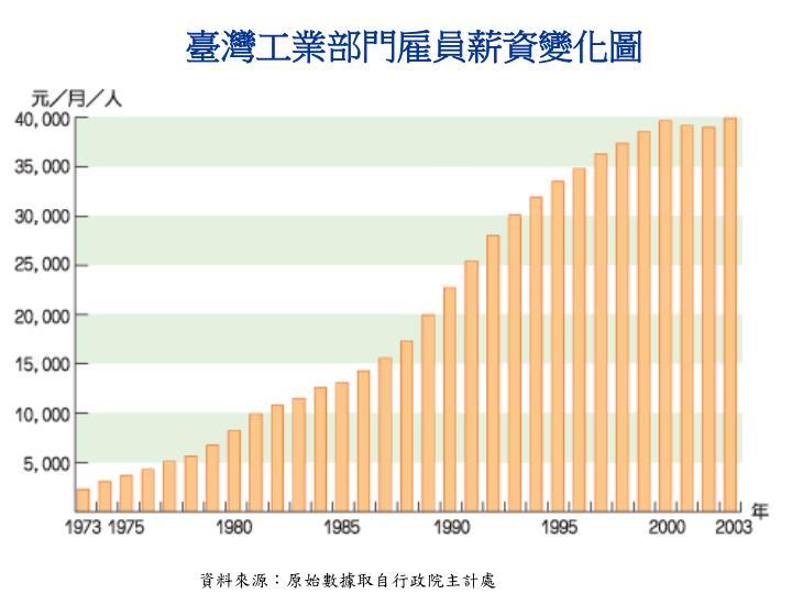 臺灣工業部門雇員薪資變化圖
