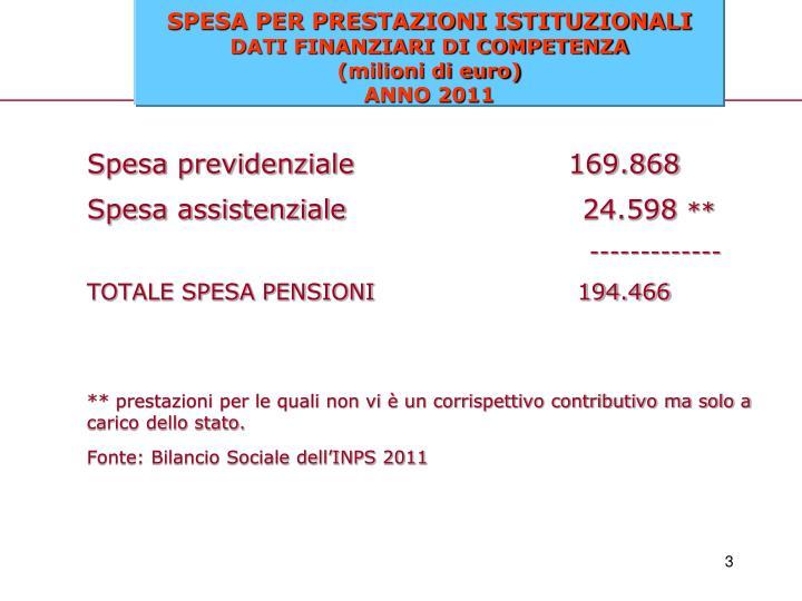 Spesa previdenziale169.868