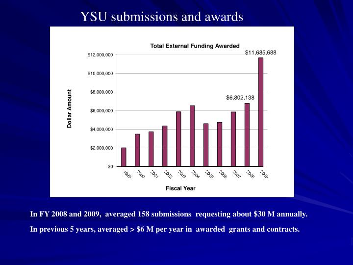 YSU submissions and awards