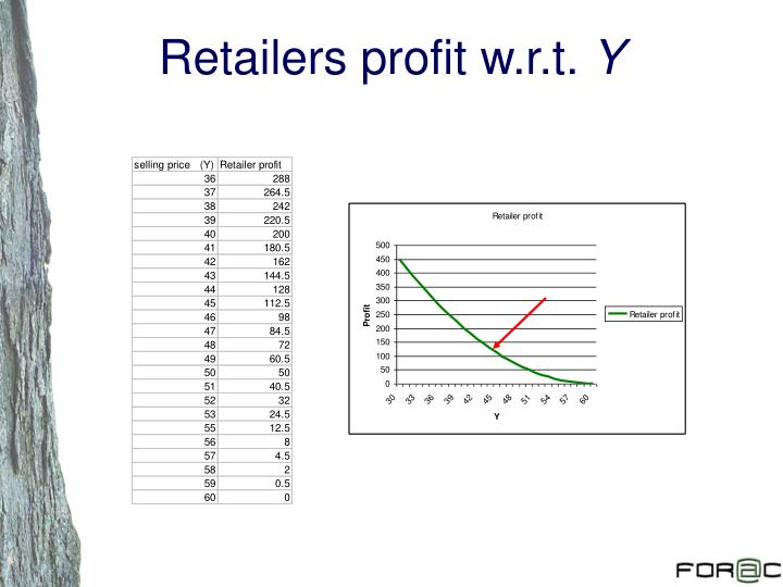 Retailers profit w.r.t.