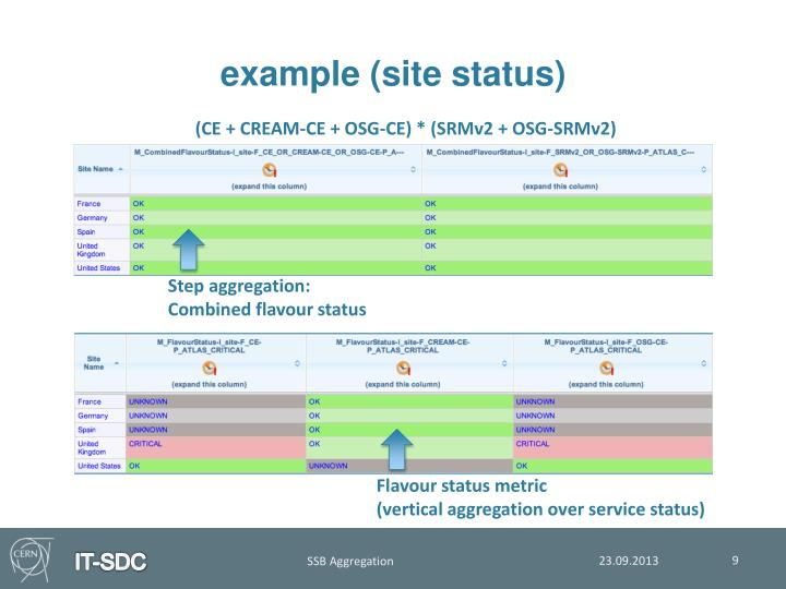 example (site status)