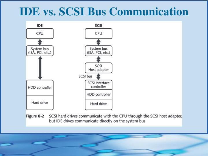 IDE vs. SCSI Bus Communication