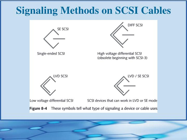 Signaling Methods on SCSI Cables