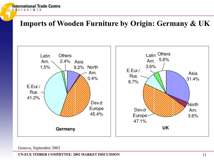Imports of Wooden Furniture by Origin: Germany & UK