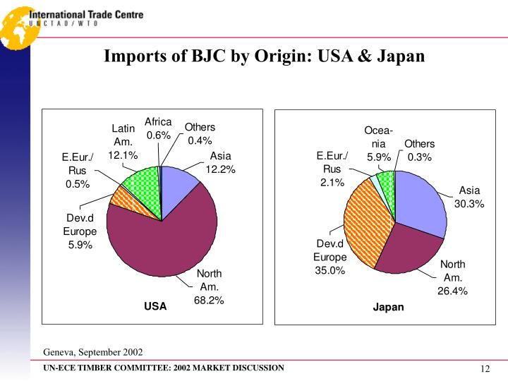 Imports of BJC by Origin: USA & Japan