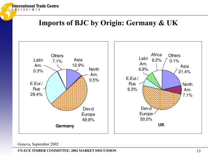 Imports of BJC by Origin: Germany & UK