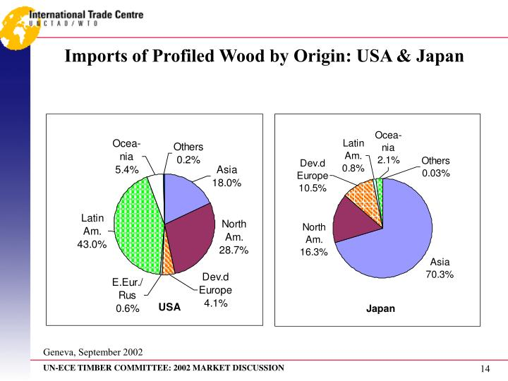 Imports of Profiled Wood by Origin: USA & Japan