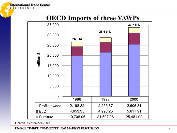 OECD Imports of three VAWP