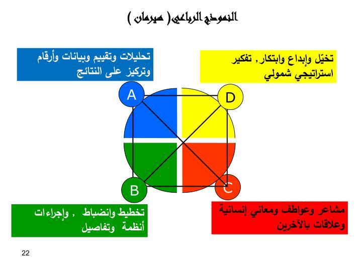 النموذج الرباعي( هيرمان )