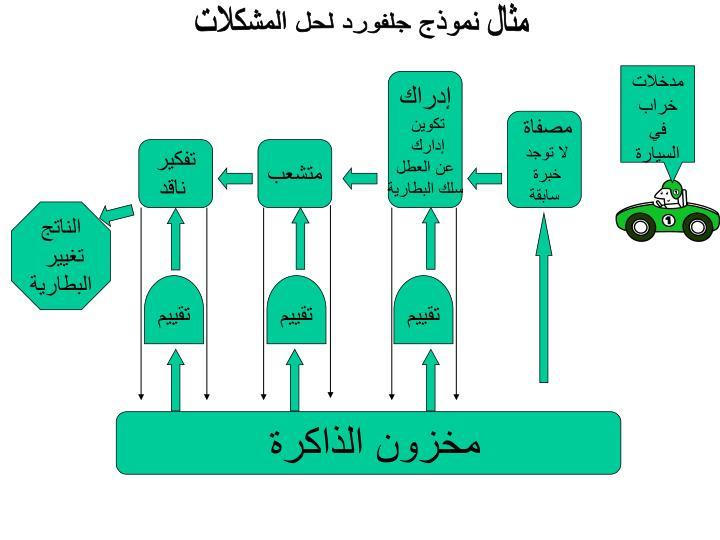 مثال نموذج جلفورد لحل المشكلات
