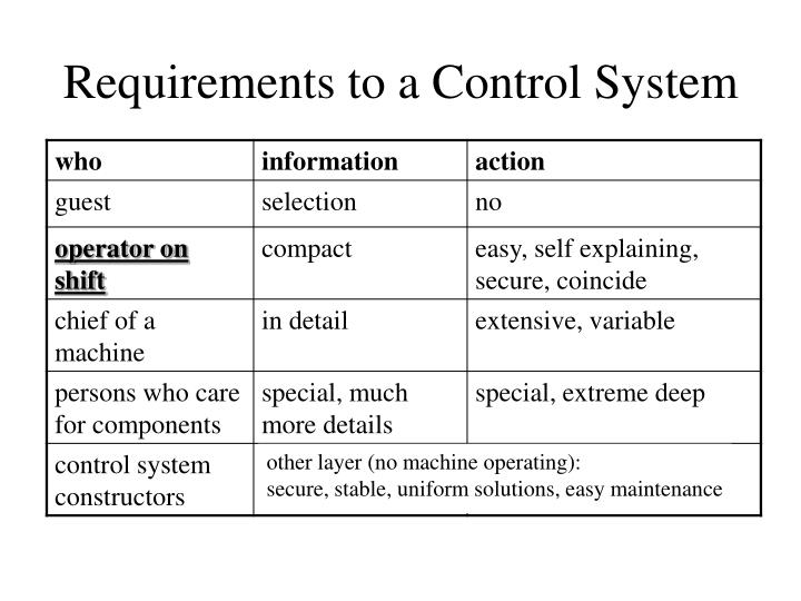 Requirements to a Control System