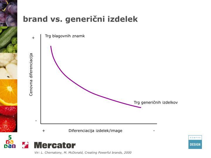 brand vs. generični izdelek
