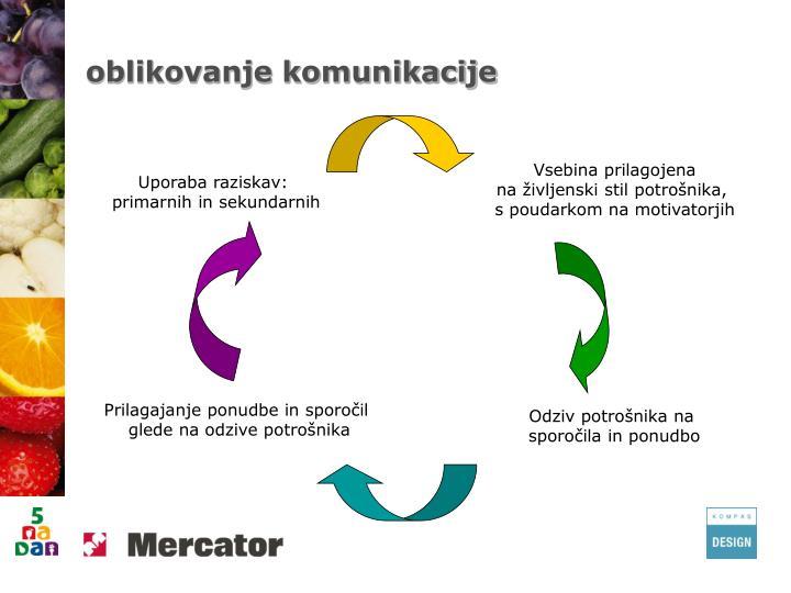 oblikovanje komunikacije