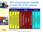 crm components are classified by what part of the customer experience they touch