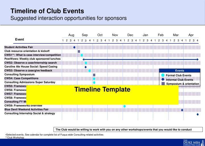 Timeline of Club Events