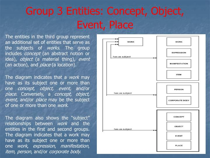 Group 3 Entities: Concept, Object, Event, Place