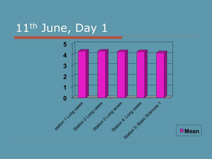 11 th june day 1
