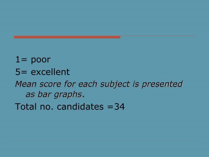 1= poor