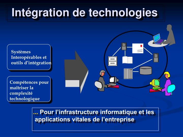 Int gration de technologies