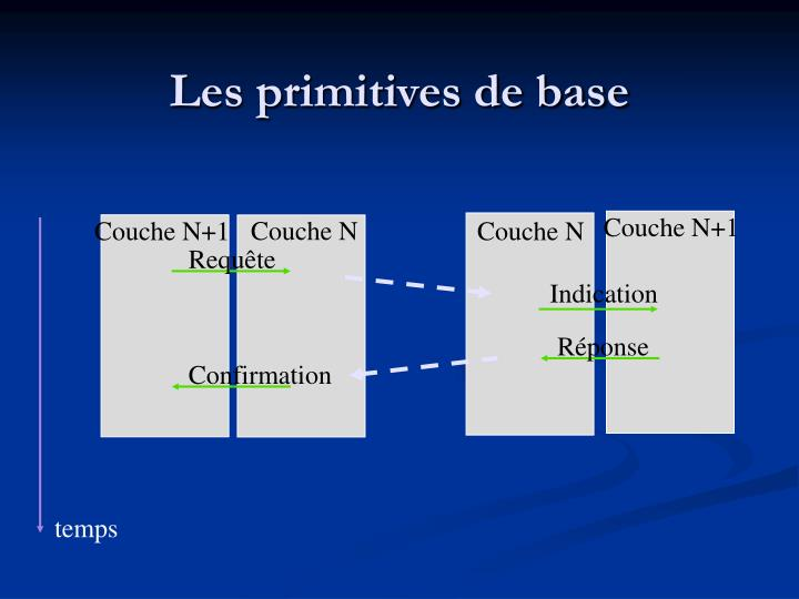 Les primitives de base