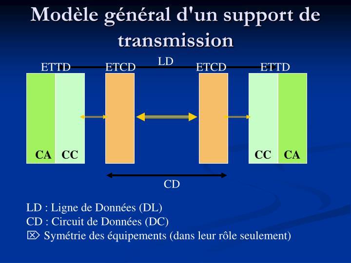 Modèle général d'un support de transmission