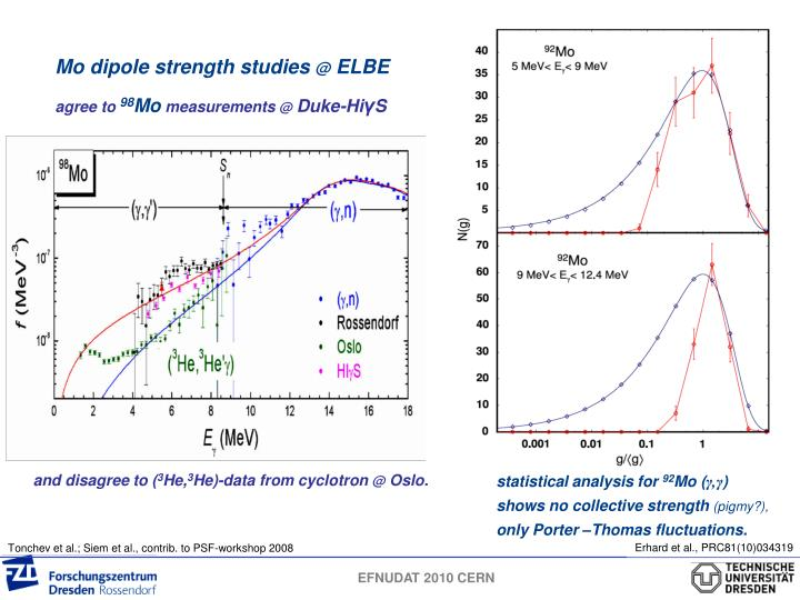 Mo dipole strength studies