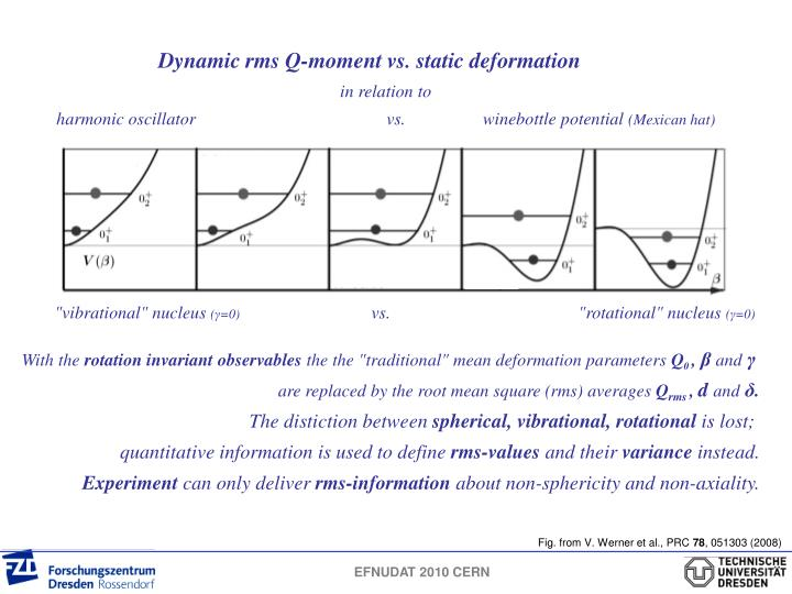 Dynamic rms Q-moment vs. static deformation