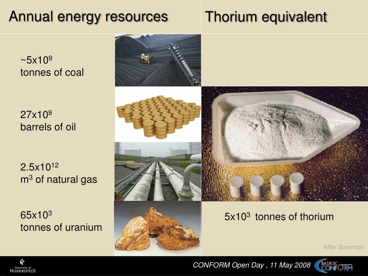 Annual energy resources