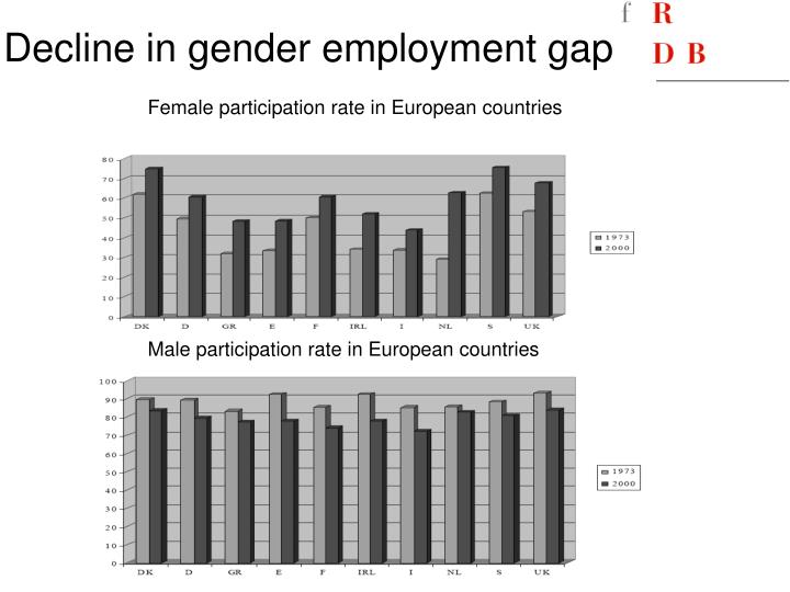 Decline in gender employment gap
