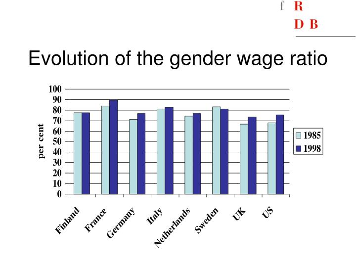 Evolution of the gender wage ratio